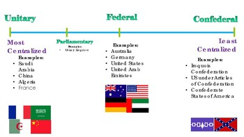 Civics Unit 12 Day 3 Systems of Government Chart