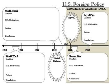 Civics Unit 12 Day 5-7 International Conflict Timeline