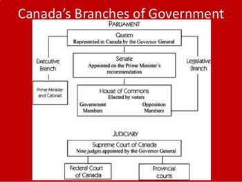 Civics- Unit 2 Branches of Government!