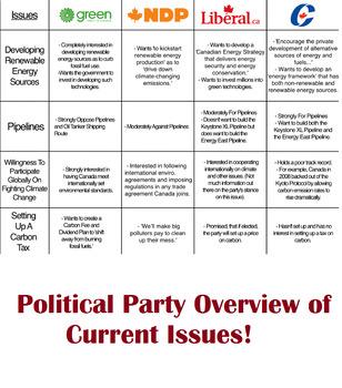 Civics- Unit 2 Canadian Political Spectrum Lesson Plan !