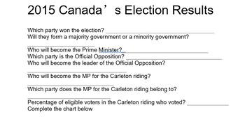 Civics- Unit 2 Electoral Process and Voting Lesson Plan!