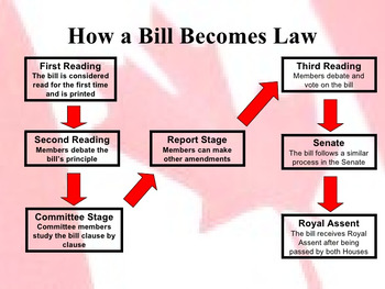 Civics unit 2 how is a bill passed by ms jays classroom tpt civics unit 2 how is a bill passed ccuart Gallery