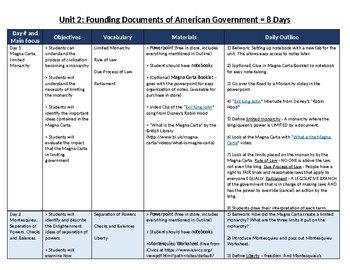 Civics: Unit 2 Plan - Founding Documents of American Government