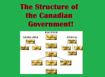 Civics- Unit 2 STRUCTURE of Canadian Government
