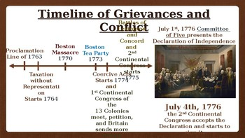 Civics: Unit 3 Declaration of Independence Project Powerpoint