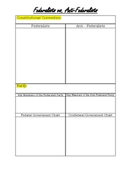 Civics Unit 4 Federalists vs Anti-Federalists Graphic Organizer