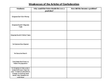 Civics Unit 4 Weaknesses of the AoC Graphic Organizer