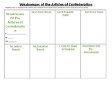 Civics Unit 4 Weaknesses of the Articles of Confederation Worksheet
