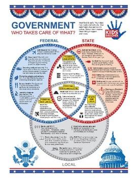 Civics Unit 5 Federalism Chart