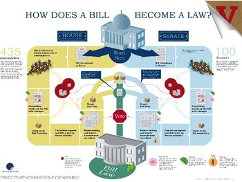 Civics Unit 7 Day 6 How a Bill Becomes a Law