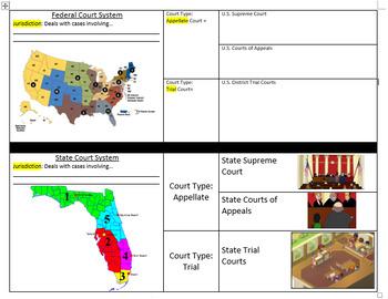 Civics Unit 9 Day 2 Court System Graphic Organizer