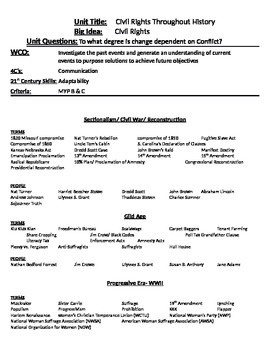 Civil Rights Assessment Study guide