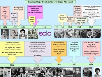 Civil Rights Movement PowerPoint and Notes Bundle