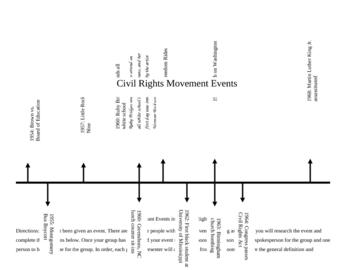 Civil Rights Era Group Timeline