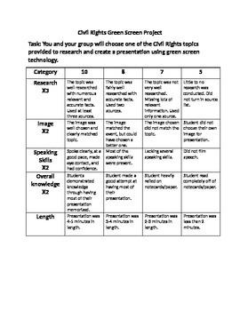 Civil Rights Green Screen Project Rubric