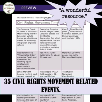 Civil Rights Movement Illustrated Timeline Activity or Collaborative Project