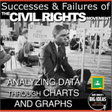 Civil Rights Movement: Successes & Failures Data Analysis + Distance Learning