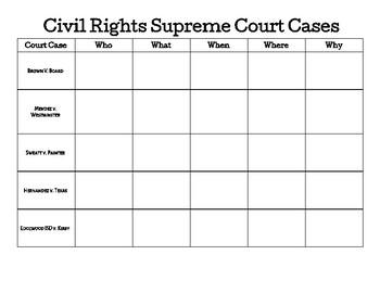Civil Rights Supreme Court Cases Chart