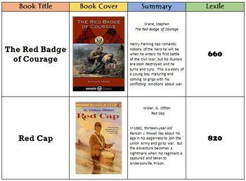 Civil War Books - 41 Historical Fiction Book Choices with Lexile Scores