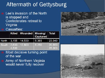 Civil War Battles: Battle of Gettysburg