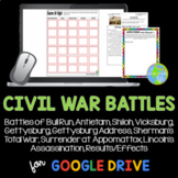 Civil War Battles - Bull Run, Antietam, Gettysburg, Appomattox Courthouse