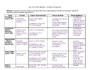 Civil War Battles Chart