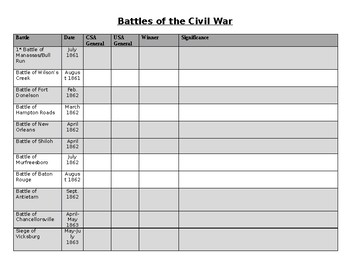 Civil War Battles Graphic Organizer by The History LifeSaver | TpT