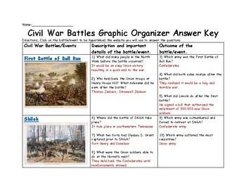 Civil War Battles Graphic Organizer