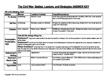 Civil War Battles/Leaders/Strategies Chart and Questions