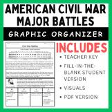 Civil War Battles: Graphic Organizer