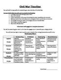 Civil War Battles Timeline Project