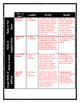 Civil War - Battles of the Civil War - Chart and Writing Assignment