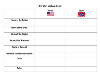Civil War Chart and Map