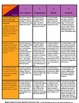 Civil War Common Formative Writing Assessments (CFA's)