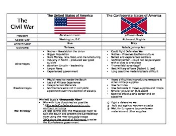 Civil War: Comparing the United States and the Confederate ...