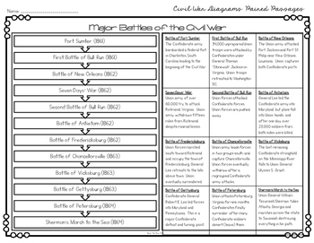 Civil War Diagram & Chart Based Paired Texts