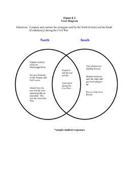 Civil War: During Reading Strategies