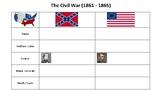 Civil War Facts worksheet