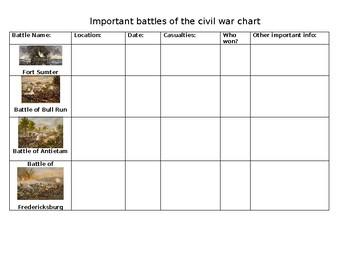Civil War Important Battles Graphic Organizer Handout