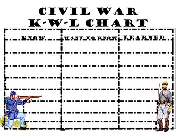 Civil War K-W-L Chart