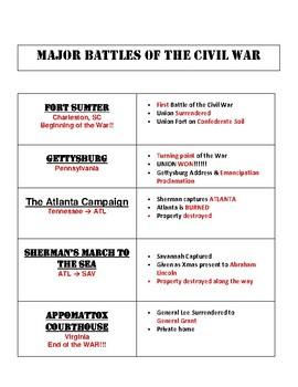Civil War Major Battles Printable