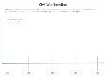 Civil War Map & Timeline