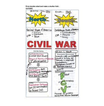 Civil War: North v South -- Advantages v. Disadvantages