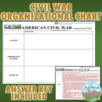 Civil War Organizational Chart