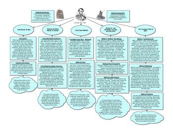 Civil War Part 1 1860-1863 Graphic Organizer