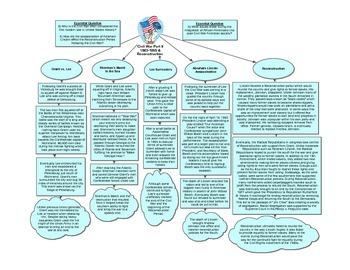 Civil War Part II 1863-1865 & Reconstruction