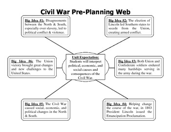 civil war pre planning web by keith zoromski teachers pay teachers. Black Bedroom Furniture Sets. Home Design Ideas