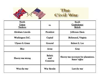 Civil War Reference - ANSWER KEY ONLY  (pdf)