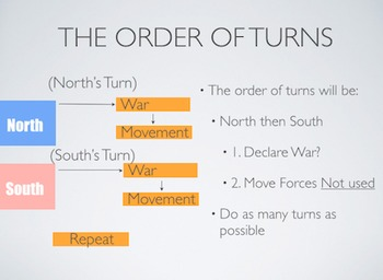Civil War Simulation Student Orientation PowerPoint/Keynote Presentations