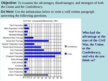 Civil War Strategies PowerPoint Presentation